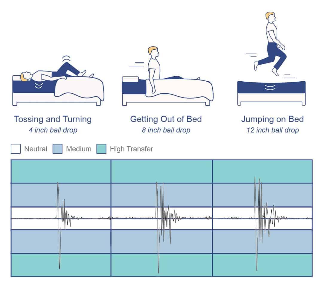 Recore mattress motion transfer