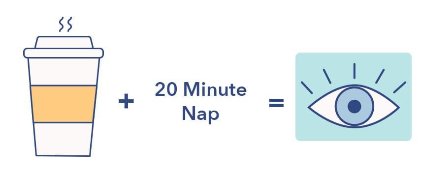 Caffeine Nap Equation