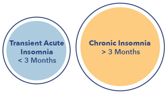 Insomnia article graphic, chronic vs transient