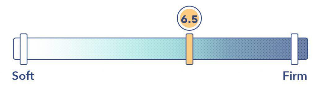 Leesa Hybrid mattress firmness
