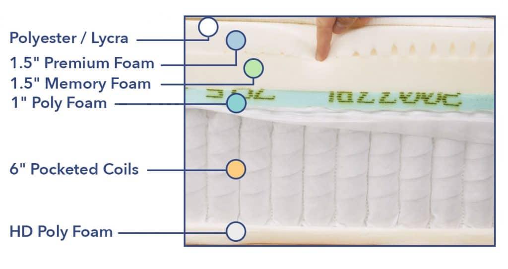 Leesa Hybrid mattress construction