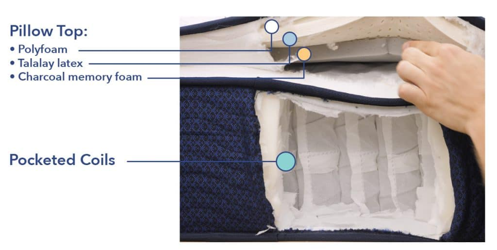 Signature Sleep Materials