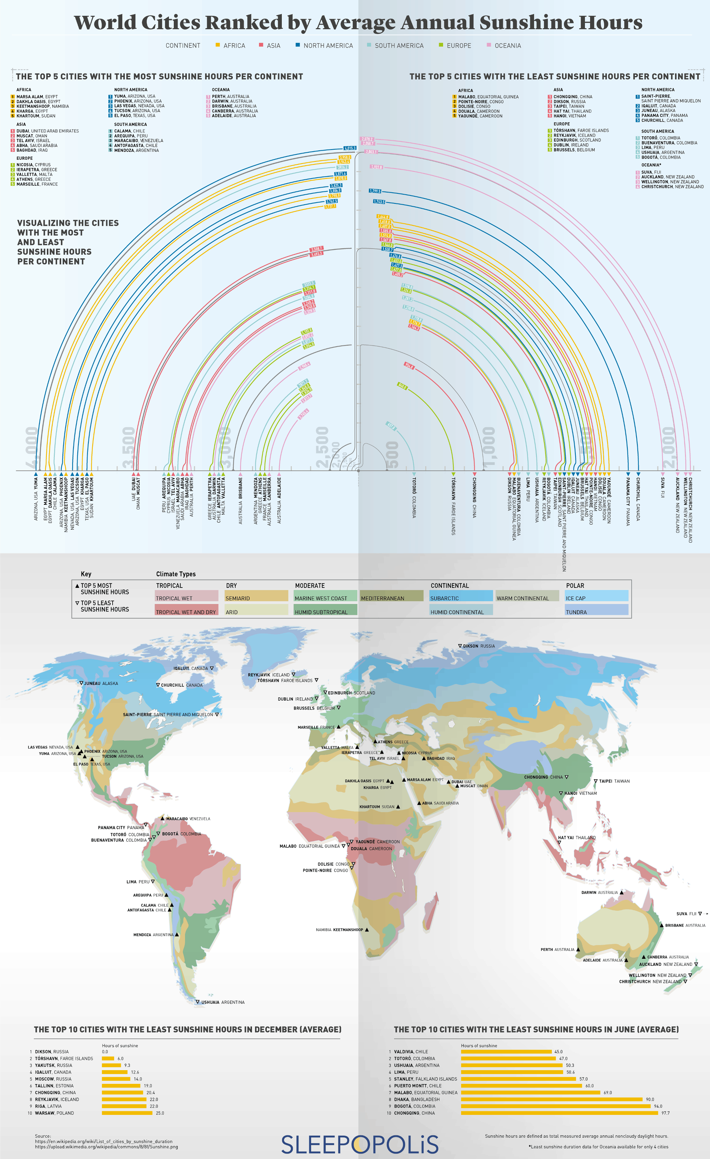 World Cities Ranked by Average Annual Sunshine Hours - Infographic