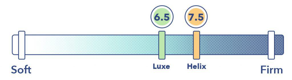 Helix vs Luxe Firmness