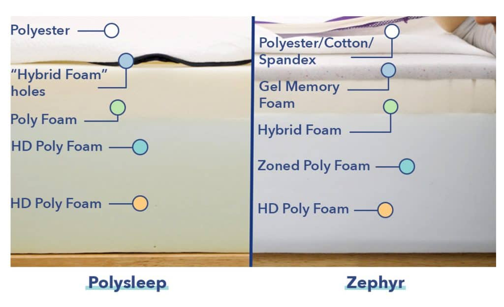 Polysleep mattress construction