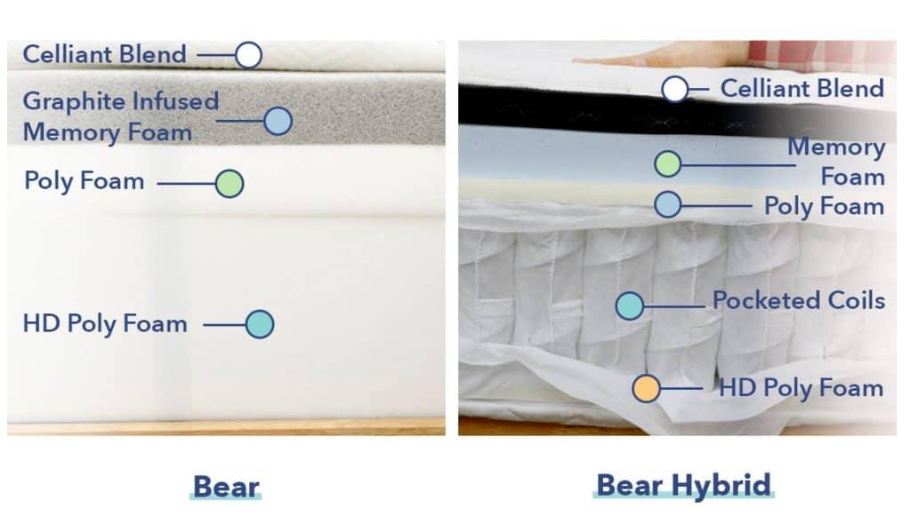 Bear vs. Bear Hybrid Construction