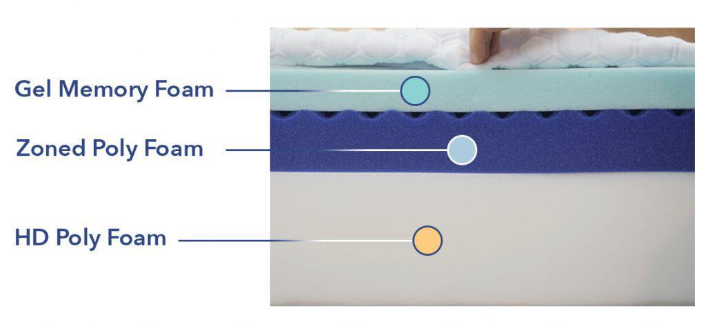 Molecule mattress construction