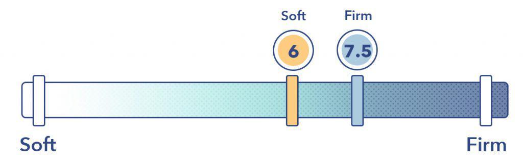 SweetNight mattress firmness