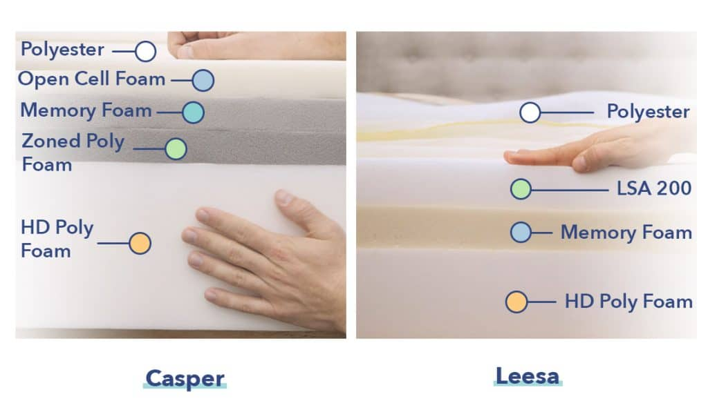 Casper vs Leesa construction