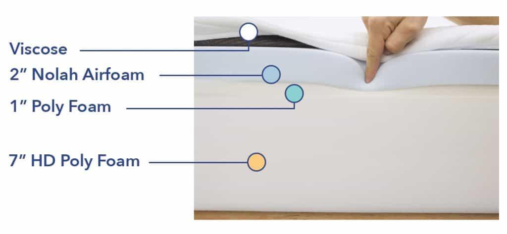 Nolah mattress construction