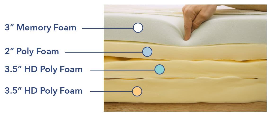 Zinus Memory Foam mattress construction