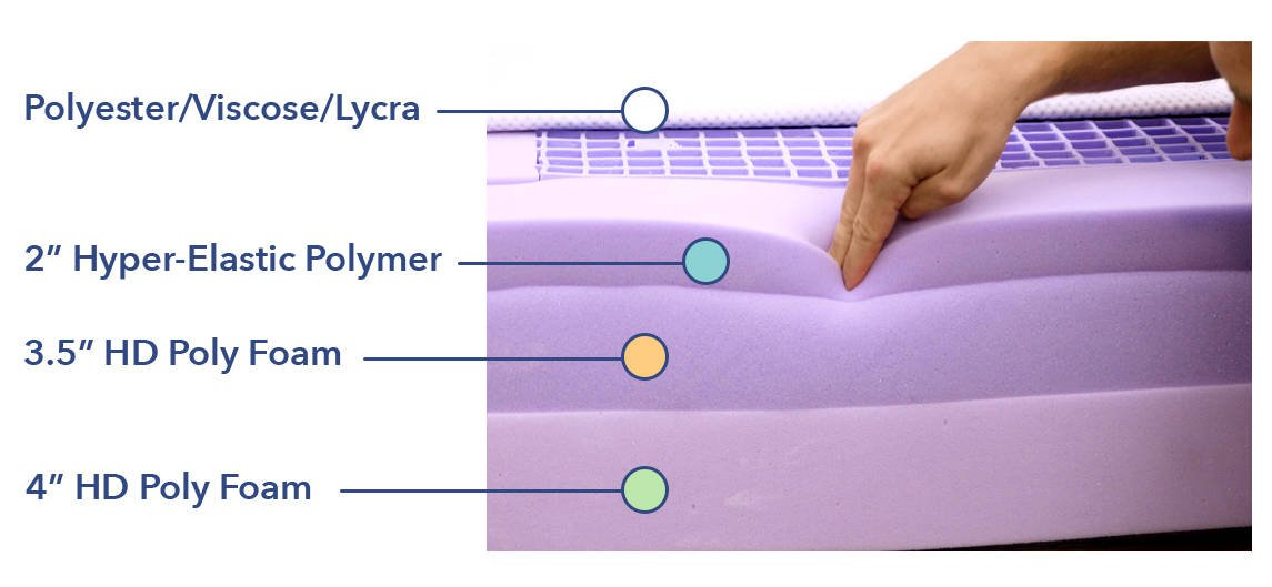 Purple Mattress Materials