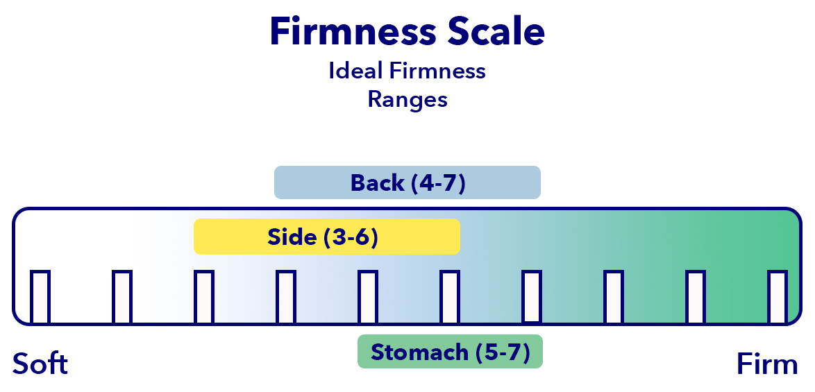 Firmness Position Ranges