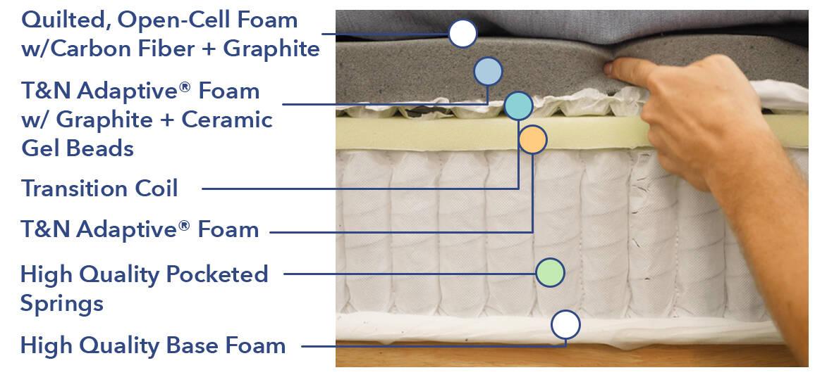 Tuft & Needle Hybrid mattress construction