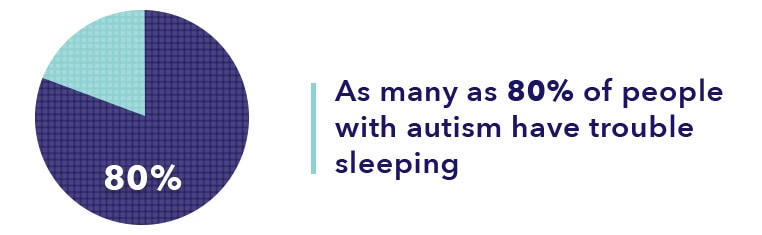 Sleep and Autism Statistic Graphic