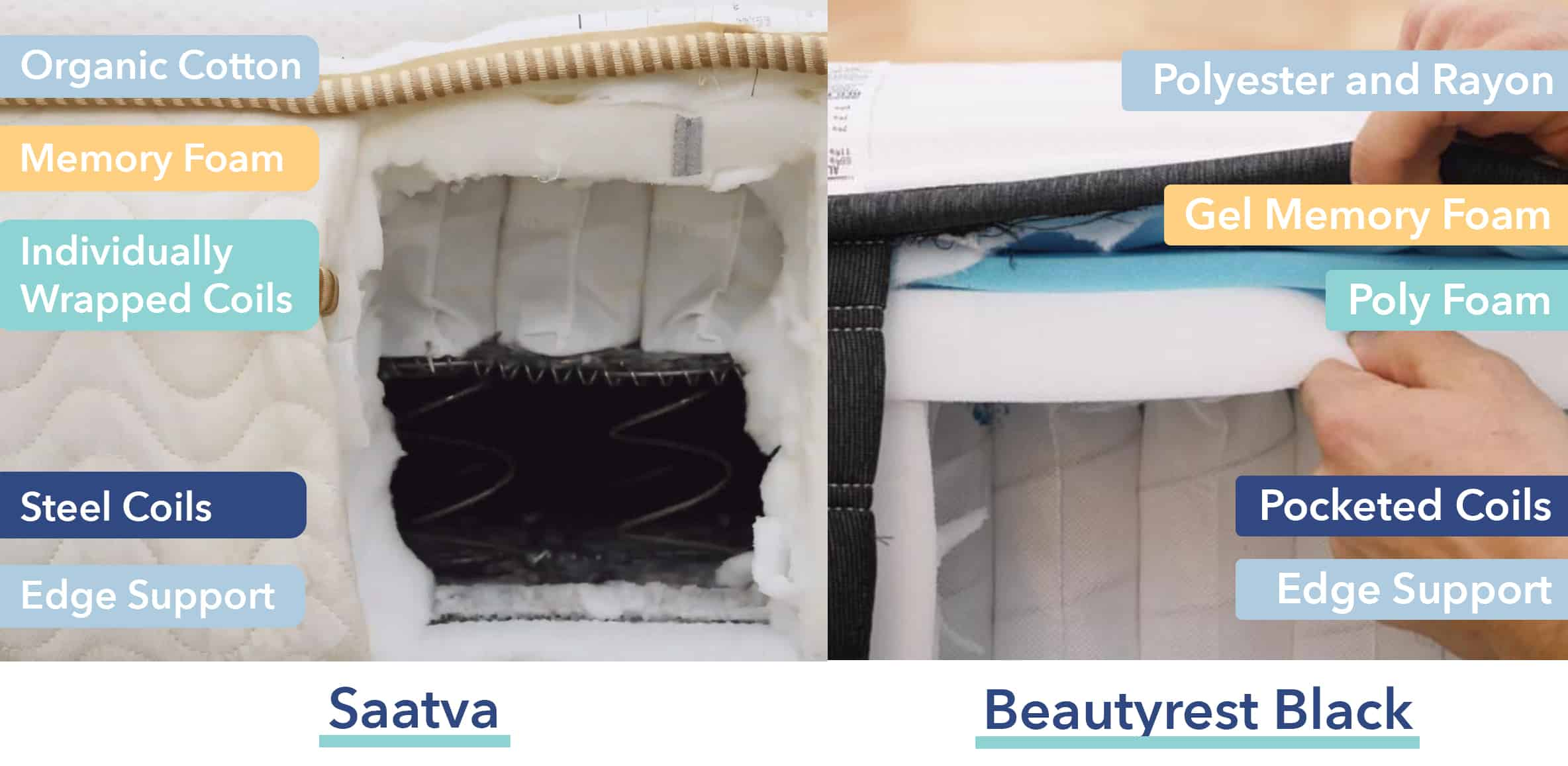 Saatva vs Beautyrest Black Materials