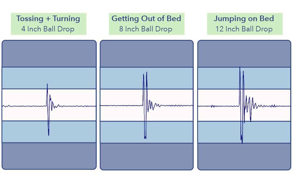 Amerisleep Mattress Motion Transfer