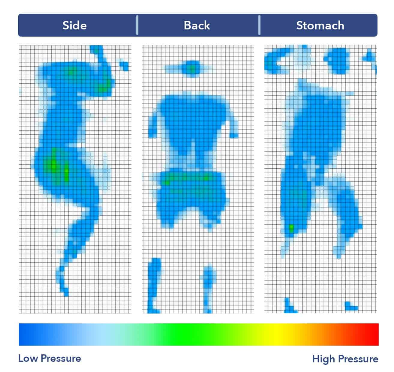 Lucid Mattress Pressure map