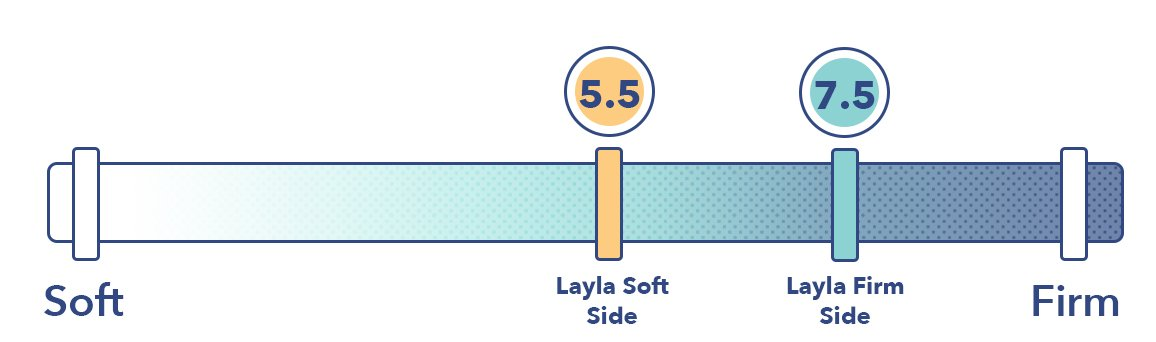 Layla Firmness Level