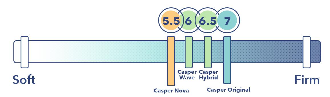 Casper Support Comparison