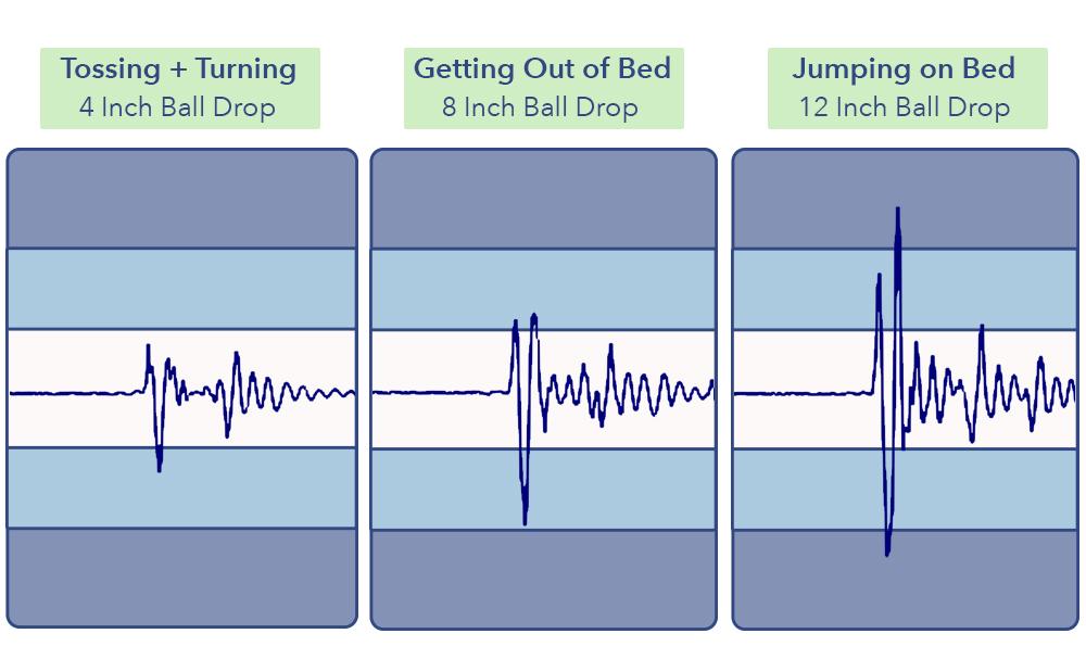 DreamCloud Mattress Motion Transfer