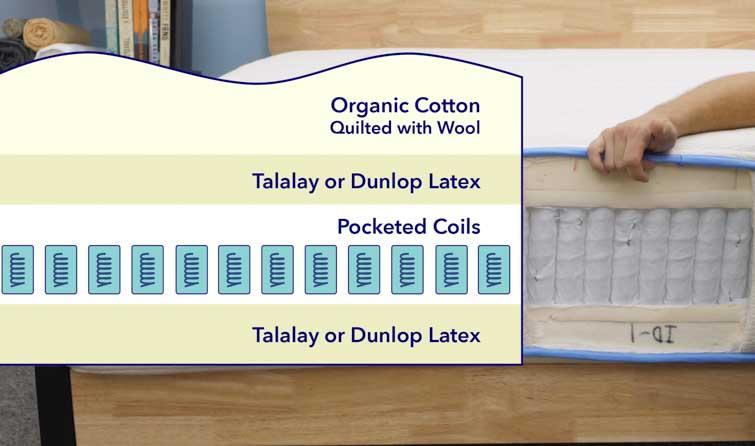 Idle Sleep Latex Materials