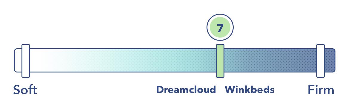 DreamCloud vs WinkBed Firmness