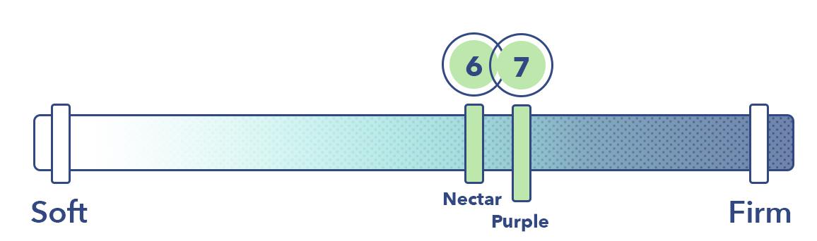 Nectar vs Purple Firmness
