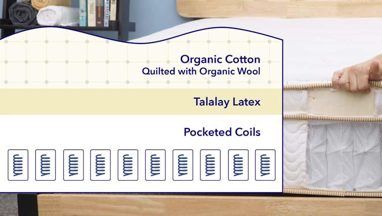 Saatva Latex Hybrid Materials