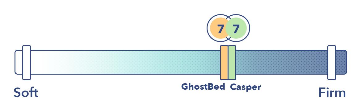 Casper vs GhostBed Support