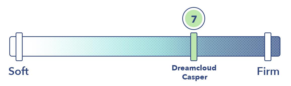 DreamCloud vs Casper Firmness