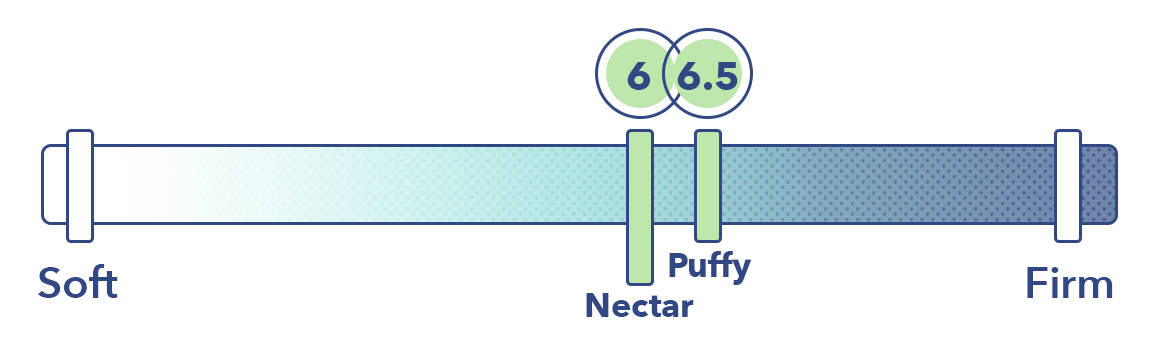 Puffy vs Nectar Firmness