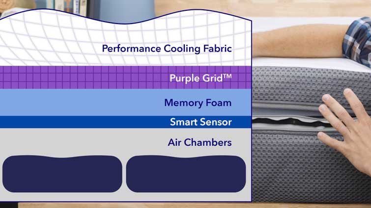 Rest Bed Purple Grid Materials