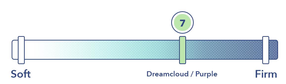DreamCloud vs Purple Firmness