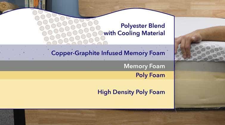 Dreamfoam Copper Dreams Materials