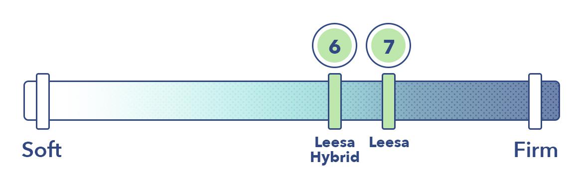 Leesa vs Leesa Hybrid firmness