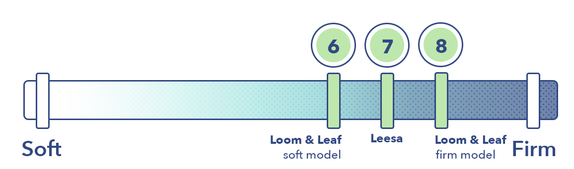 Leesa vs Loom & Leaf firmness graphic