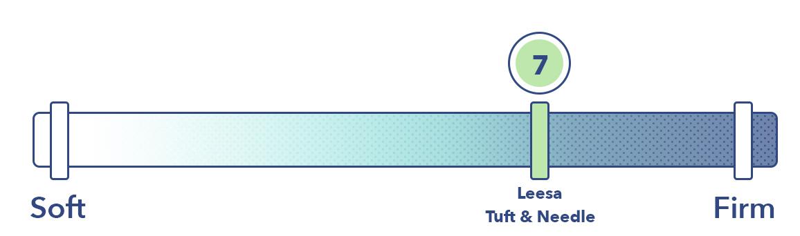 Leesa vs Tuft & Needle on the firmness scale