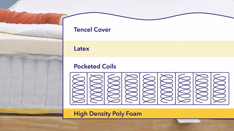 Luma mattress layers
