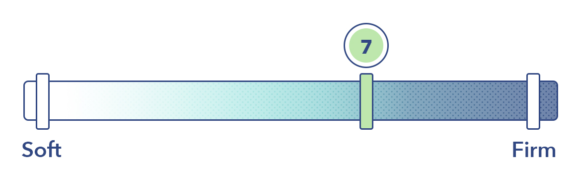 The Luma on the mattress firmness scale.