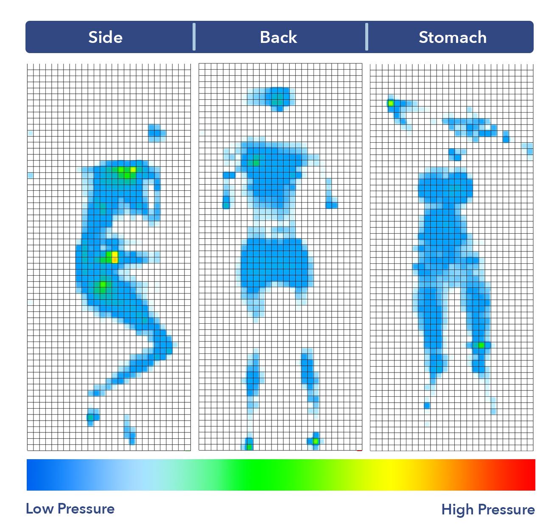 The Luma's pressure map results.