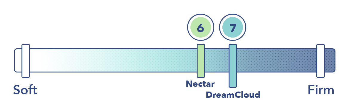 The Nectar and the DreamCloud on the mattress firmness scale.