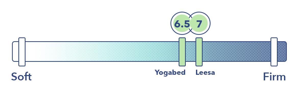 Yogabed Vs Leesa