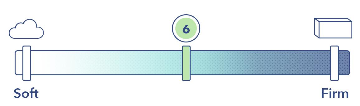 The 3D Matrix on the mattress firmness scale.