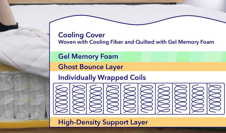 GhostBed Flex layers