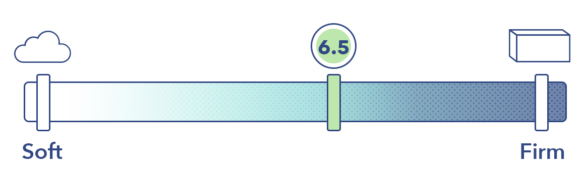 The GhostBed Flex on the mattress firmness scale.