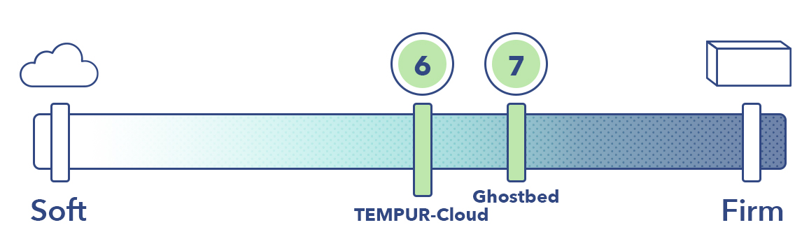 The GhostBed and the TEMPUR-Cloud on the mattress firmness scale.