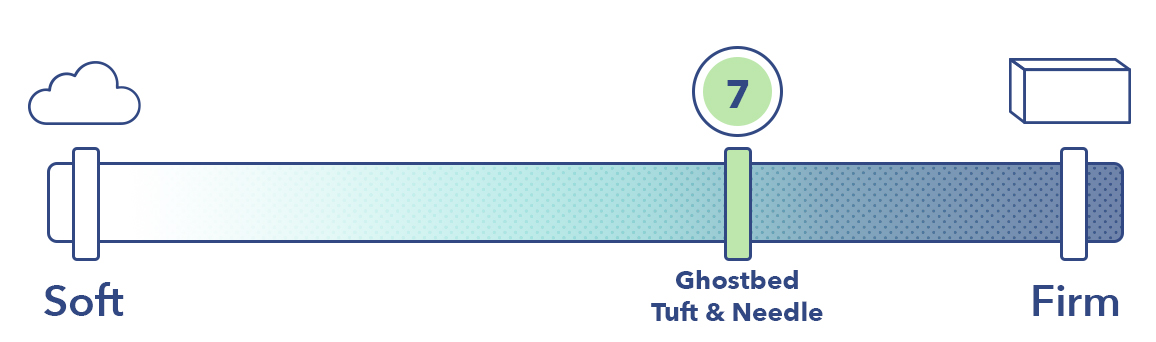 The GhostBed and the Tuft & Needle on the mattress firmness scale.