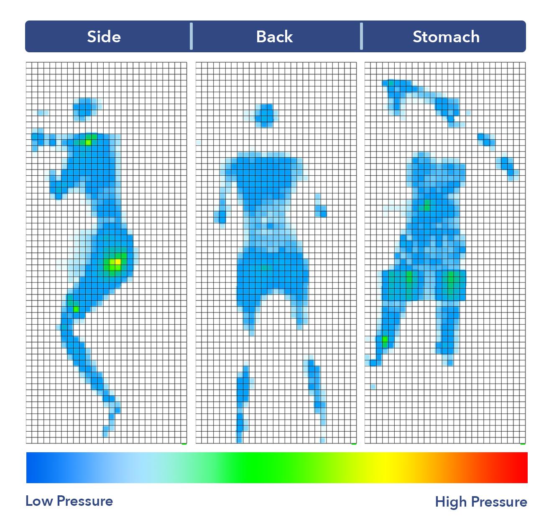 Nolah Pressure Map