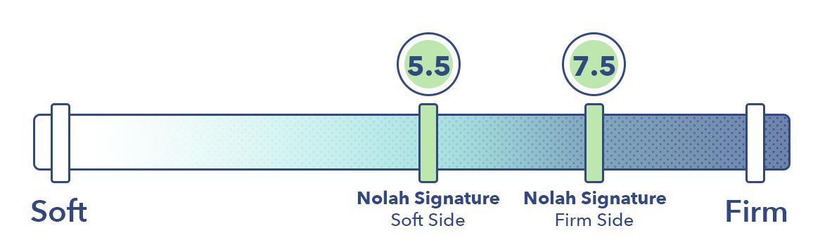 Nolah Signature Firmness